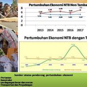 Laju Pertumbuhan Ekonomi NTB Dibawah Kepemimpinan Tuan Guru Bajang (TGB)